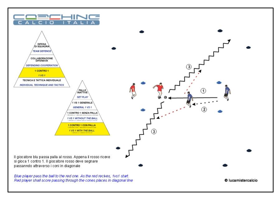 Coaching calcio Italia 1 contro 1 con palla 2%0DCoaching Calcio Italia esercizio 1 tecnica e tattica_150315_2