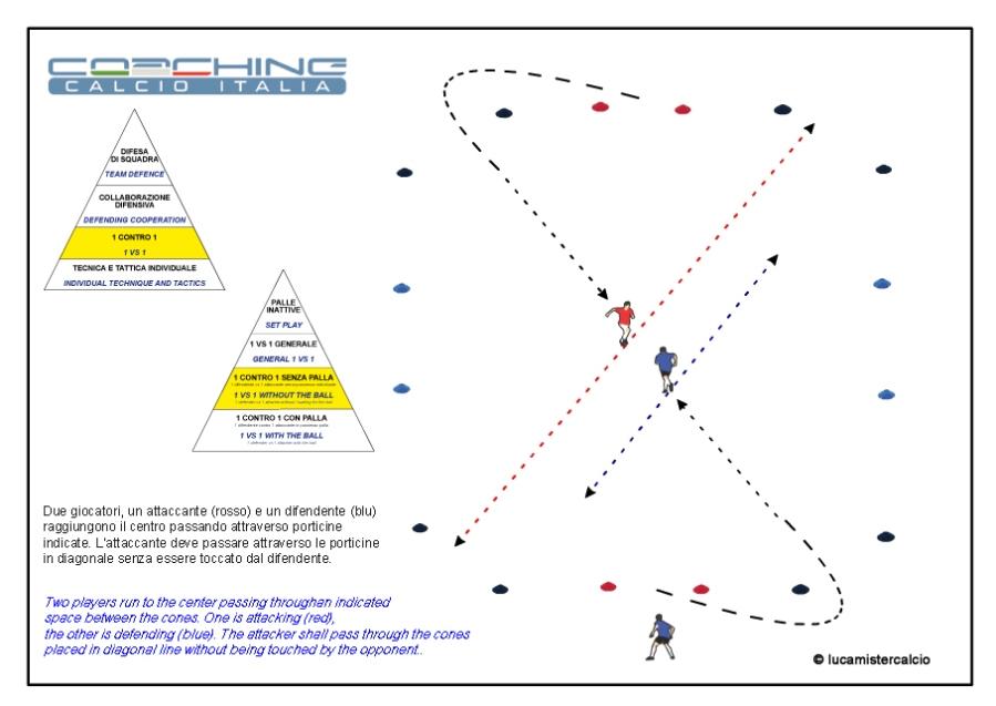 Coaching calcio Italia 1 contro 1 senza palla 1%0DCoaching Calcio Italia esercizio 1 tecnica e tattica_150315_0