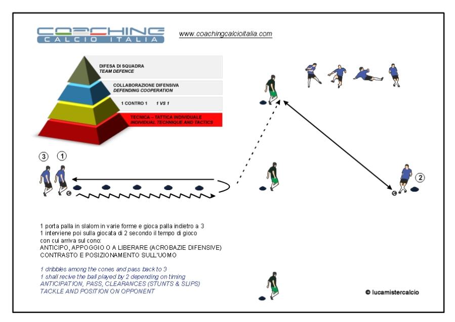 Coaching calcio Italia esercizio 2%0DCoaching Calcio Italia esercizio 1 tecnica e tattica_150312_2 copia copia