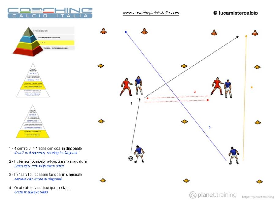 Coaching calcio Italia 1 contro 1 senza e con palla 3
