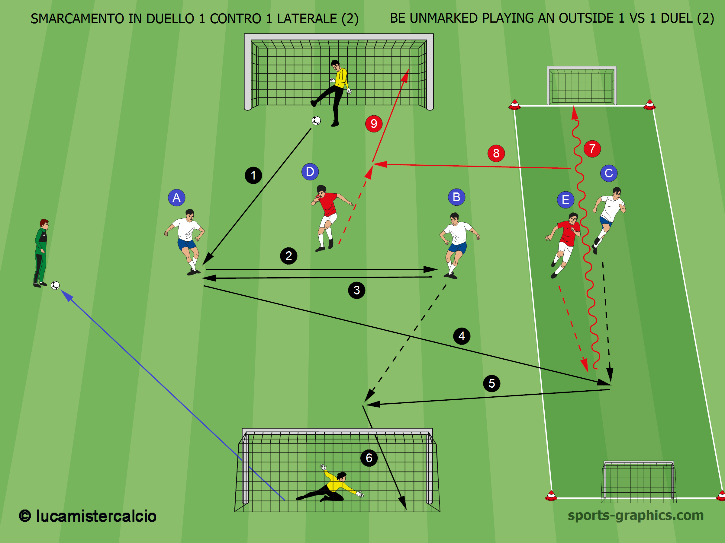 Smarcamento in duello 1 contro 1 laterale (2) – Be unmarked playing an outside 1 vs 1 duel (2)
